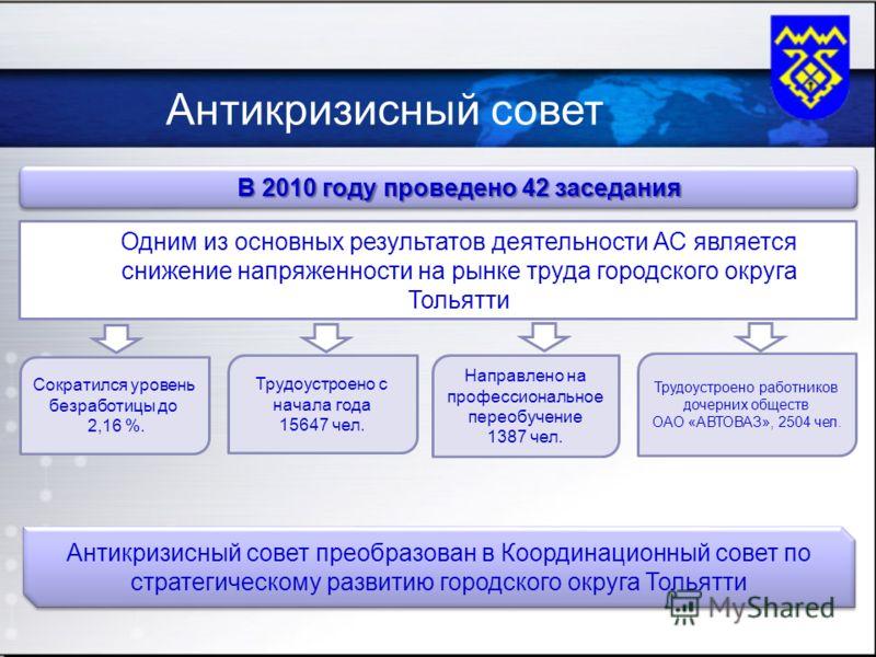 Антикризисный совет преобразован в Координационный совет по стратегическому развитию городского округа Тольятти Антикризисный совет В 2010 году проведено 42 заседания Одним из основных результатов деятельности АС является снижение напряженности на ры