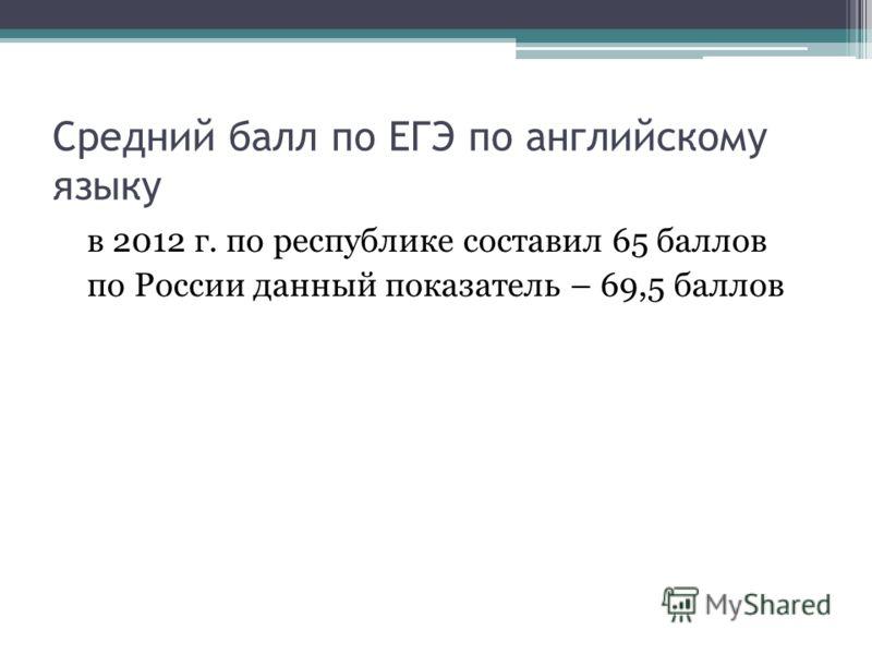 Средний балл по ЕГЭ по английскому языку в 2012 г. по республике составил 65 баллов по России данный показатель – 69,5 баллов