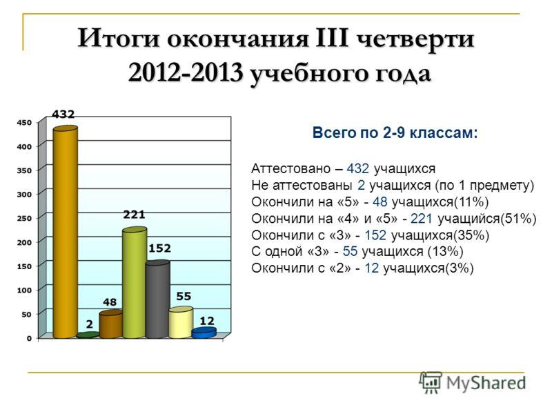 Итоги окончания III четверти 2012-2013 учебного года Всего по 2-9 классам: Аттестовано – 432 учащихся Не аттестованы 2 учащихся (по 1 предмету) Окончили на «5» - 48 учащихся(11%) Окончили на «4» и «5» - 221 учащийся(51%) Окончили с «3» - 152 учащихся