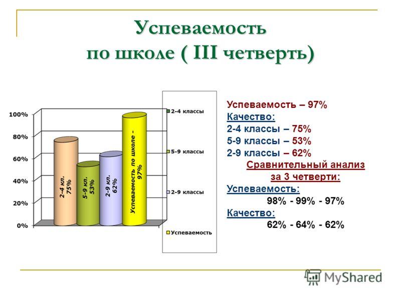 Успеваемость по школе ( III четверть) Успеваемость – 97% Качество: 2-4 классы – 75% 5-9 классы – 53% 2-9 классы – 62% Сравнительный анализ за 3 четверти: Успеваемость: 98% - 99% - 97% Качество: 62% - 64% - 62%