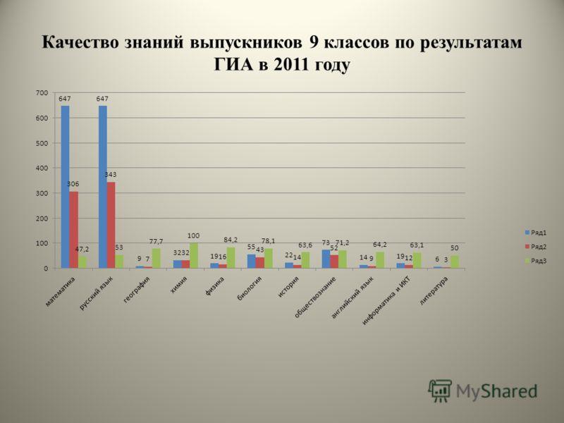 Качество знаний выпускников 9 классов по результатам ГИА в 2011 году