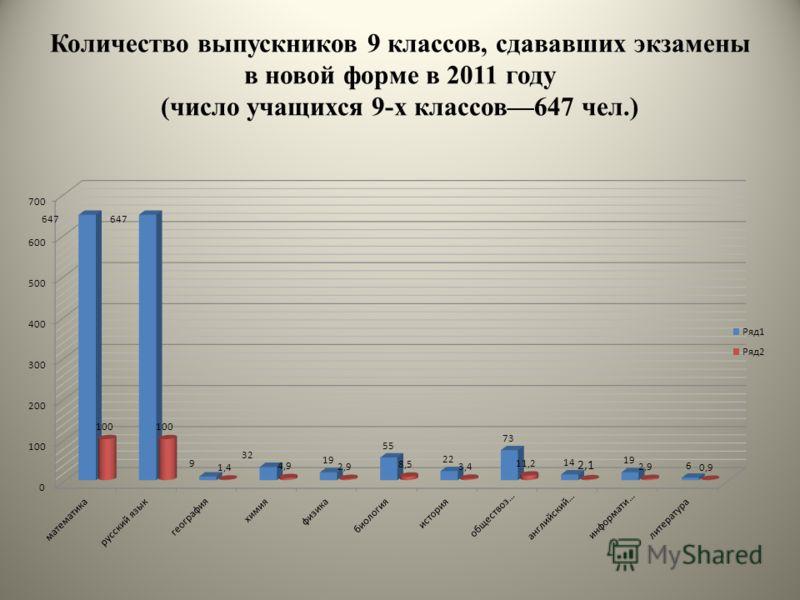 Количество выпускников 9 классов, сдававших экзамены в новой форме в 2011 году (число учащихся 9-х классов647 чел.)