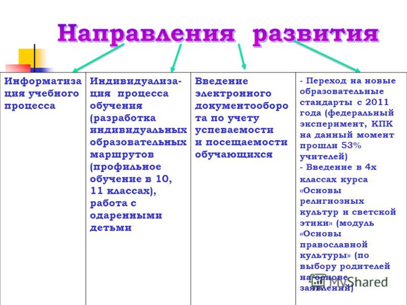 Информатиза ция учебного процесса Индивидуализа- ция процесса обучения (разработка индивидуальных образовательных маршрутов (профильное обучение в 10, 11 классах), работа с одаренными детьми Введение электронного документооборо та по учету успеваемос