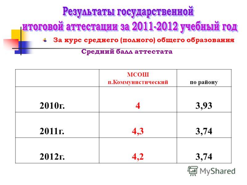 За курс среднего (полного) общего образования МСОШ п.Коммунистическийпо району 2010г.43,93 2011г.4,33,74 2012г.4,23,74 Средний балл аттестата