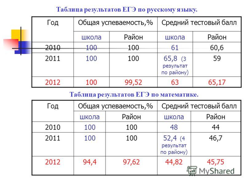 Таблица результатов ЕГЭ по русскому языку. ГодОбщая успеваемость,%Средний тестовый балл школаРайоншколаРайон 2010100 6160,6 2011100 65,8 (3 результат по району) 59 201210099,526365,17 Таблица результатов ЕГЭ по математике. ГодОбщая успеваемость,%Сред