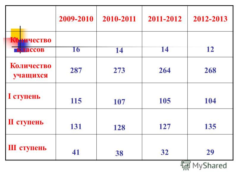 2009-20102010-20112011-20122012-2013 Количество классов16 14 12 Количество учащихся 287273264268 I ступень 115 107 105104 II ступень 131 128 127135 III ступень 41 38 3229
