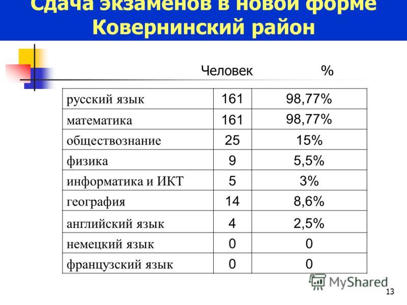 13 русский язык 16198,77% математика 16198,77% обществознание 2515% физика 95,5% информатика и ИКТ 53% география 148,6% английский язык 42,5% немецкий язык 00 французский язык 00 Сдача экзаменов в новой форме Ковернинский район Человек %
