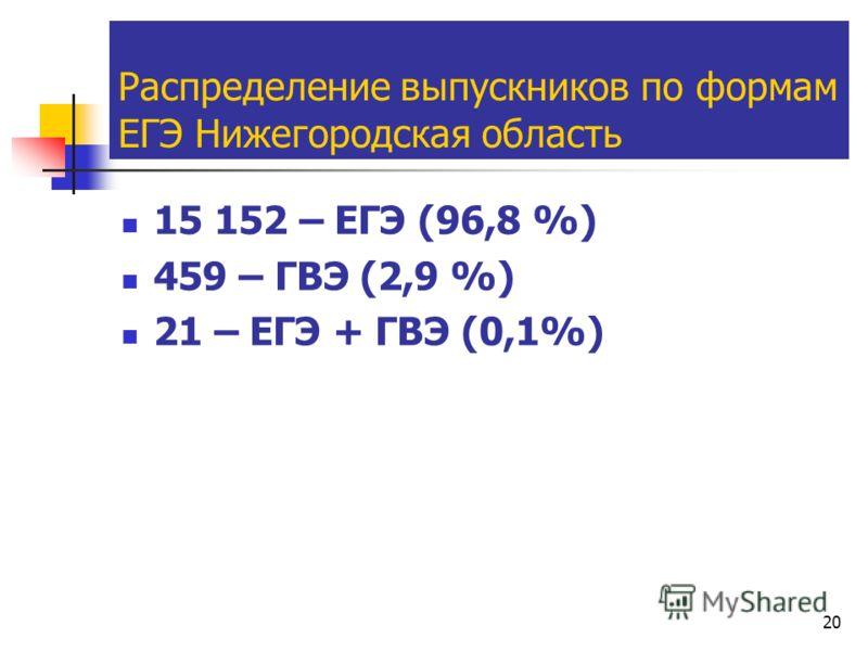 20 Распределение выпускников по формам ЕГЭ Нижегородская область 15 152 – ЕГЭ (96,8 %) 459 – ГВЭ (2,9 %) 21 – ЕГЭ + ГВЭ (0,1%)