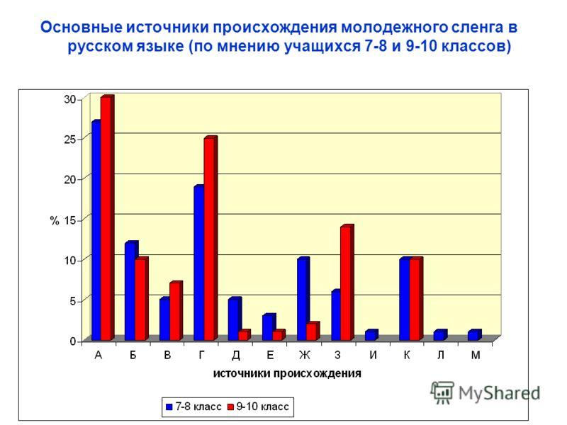 Основные источники происхождения молодежного сленга в русском языке (по мнению учащихся 7-8 и 9-10 классов)