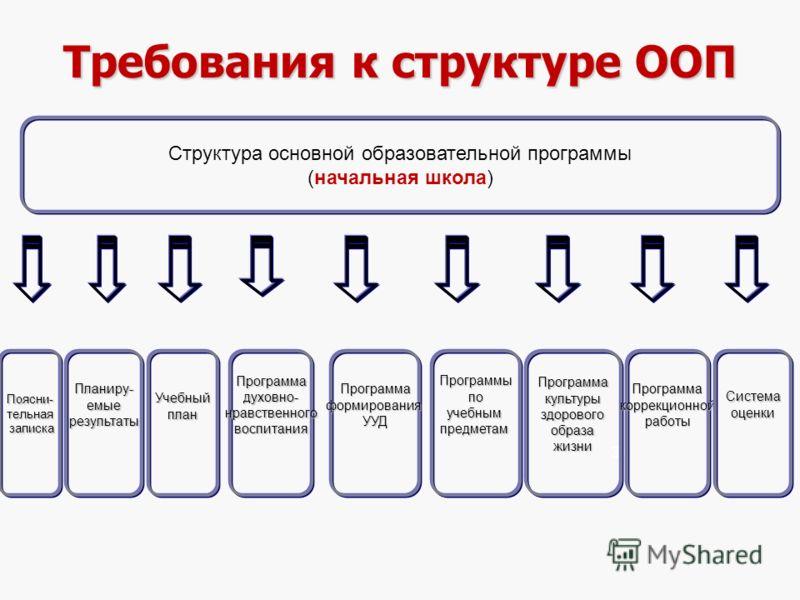 31 Требования к структуре ООП Структура основной образовательной программы (начальная школа) Планиру-емыерезультатыПрограммакультурыздоровогообразажизниУчебныйпланПрограммаформированияУУДПрограммадуховно-нравственноговоспитанияПрограммыпоучебнымпредм