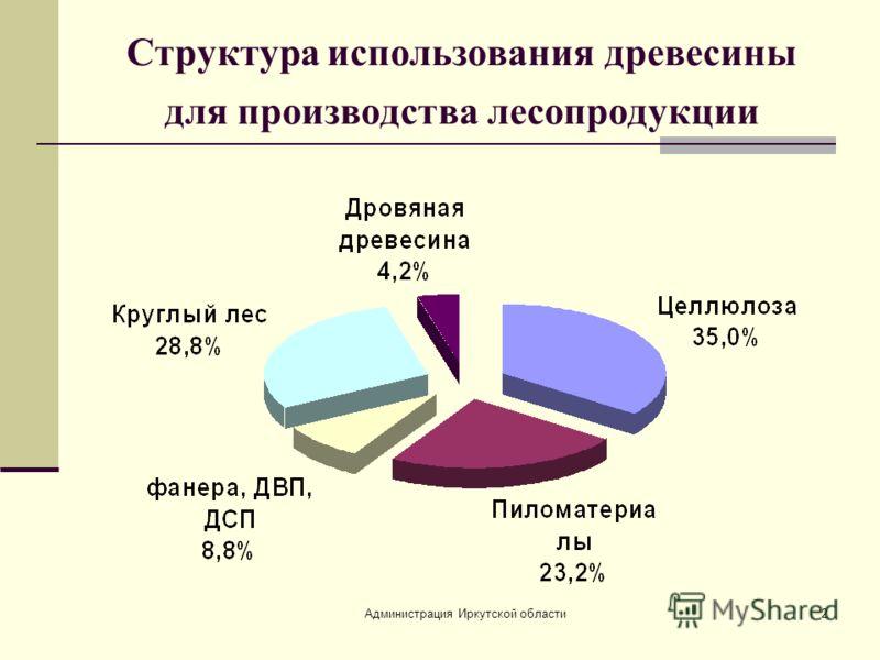 Администрация Иркутской области2 Структура использования древесины для производства лесопродукции