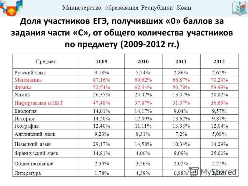 Министерство образования Республики Коми Доля участников ЕГЭ, получивших «0» баллов за задания части «С», от общего количества участников по предмету (2009-2012 гг.) Предмет2009201020112012 Русский язык9,18%5,54%2,86%2,62% Математика87,16%69,62%66,87