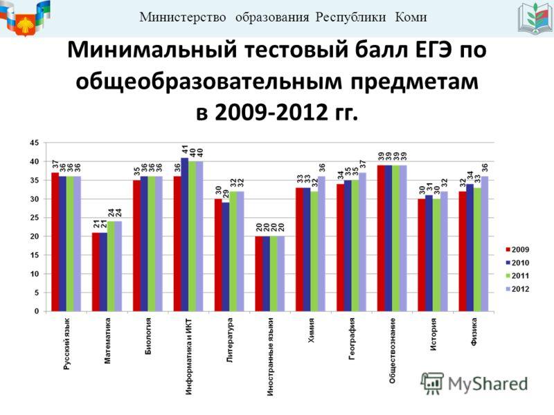 Министерство образования Республики Коми Минимальный тестовый балл ЕГЭ по общеобразовательным предметам в 2009-2012 гг.