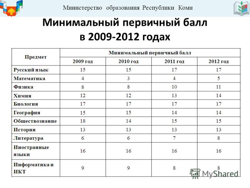 Министерство образования Республики Коми Минимальный первичный балл в 2009-2012 годах