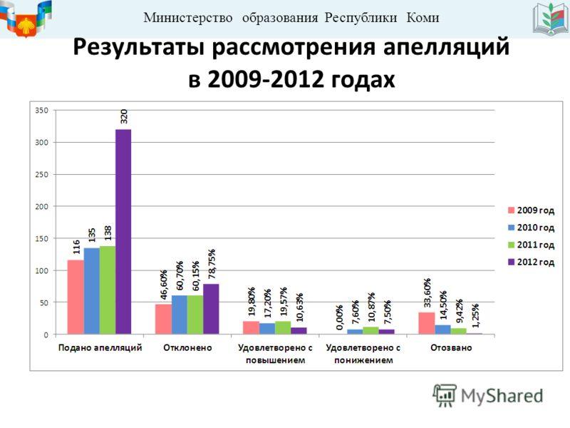 Министерство образования Республики Коми Результаты рассмотрения апелляций в 2009-2012 годах