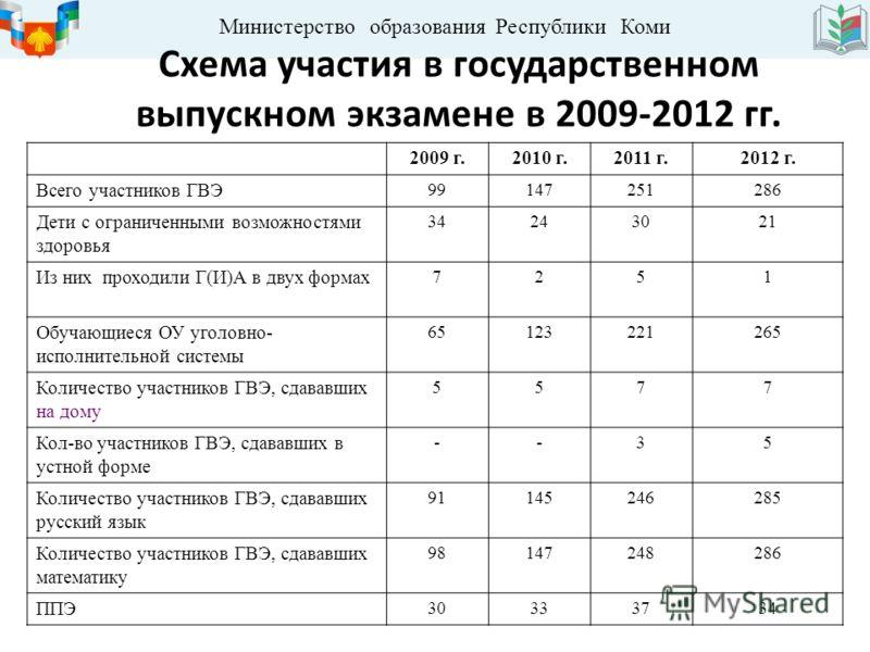 Министерство образования Республики Коми Схема участия в государственном выпускном экзамене в 2009-2012 гг. 2009 г.2010 г.2011 г.2012 г. Всего участников ГВЭ9147251286 Дети с ограниченными возможностями здоровья 34243021 Из них проходили Г(И)А в двух