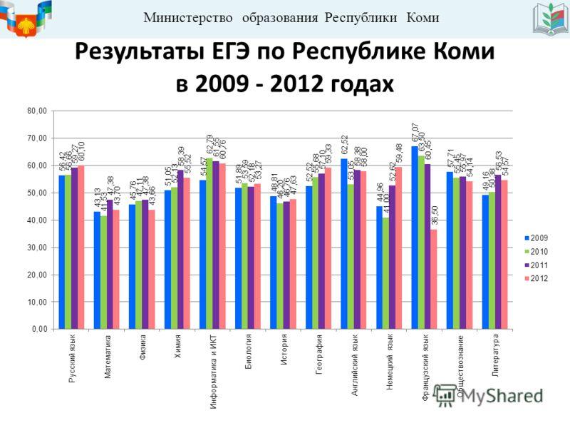 Министерство образования Республики Коми Результаты ЕГЭ по Республике Коми в 2009 - 2012 годах