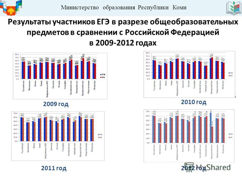 Министерство образования Республики Коми Результаты участников ЕГЭ в разрезе общеобразовательных предметов в сравнении с Российской Федерацией в 2009-2012 годах 2009 год 2010 год 2011 год2012 год