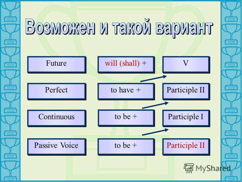 Future Perfect Continuous Passive Voice will (shall) + to be + to have + to be + V V Participle II Participle I Participle II