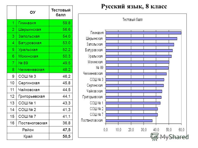 Русский язык, 8 класс ОУ Тестовый балл 1Гимназия59,8 2Шерьинская56,6 3Запольская54,0 4Батуровская53,0 5Уральская52,2 6Мокинская50,3 7 8949,5 8Чекменевская48,2 9СОШ 346,2 10Сергинская45,8 11Чайковская44,5 12Григорьевская44,1 13СОШ 143,3 14СОШ 241,3 15