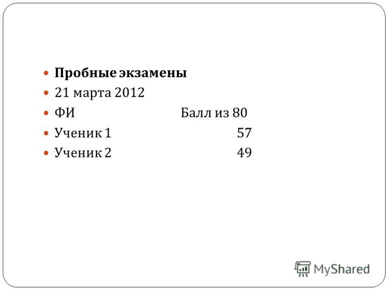 Пробные экзамены 21 марта 2012 ФИ Балл из 80 Ученик 157 Ученик 249