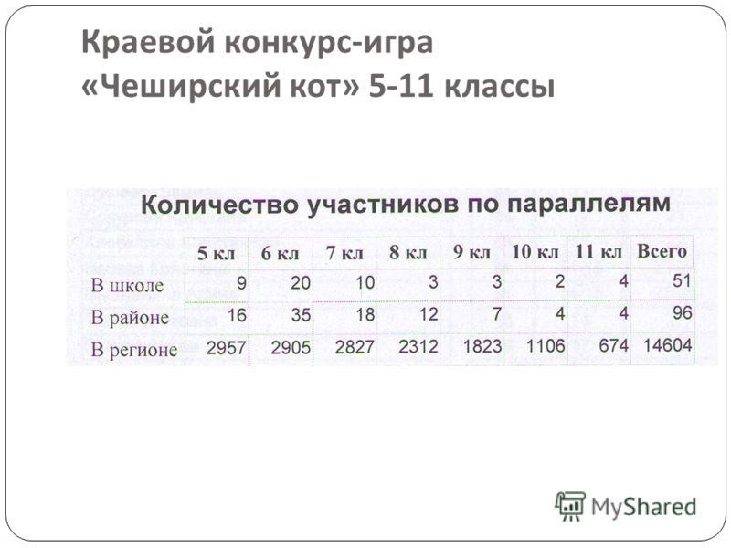 Краевой конкурс - игра « Чеширский кот » 5-11 классы