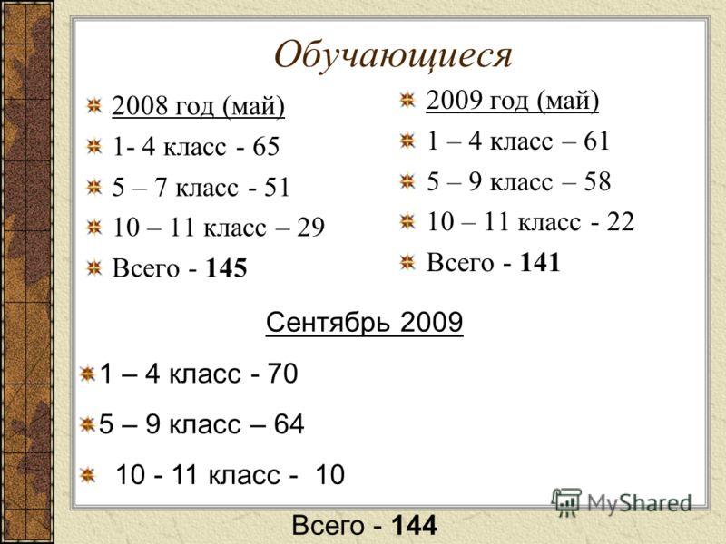 Обучающиеся 2008 год (май) 1- 4 класс - 65 5 – 7 класс - 51 10 – 11 класс – 29 Всего - 145 2009 год (май) 1 – 4 класс – 61 5 – 9 класс – 58 10 – 11 класс - 22 Всего - 141 Сентябрь 2009 1 – 4 класс - 70 5 – 9 класс – 64 10 - 11 класс - 10 Всего - 144