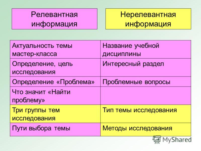 Релевантная информация Актуальность темы мастер-класса Название учебной дисциплины Определение, цель исследования Интересный раздел Определение «Проблема»Проблемные вопросы Что значит «Найти проблему» Три группы тем исследования Тип темы исследования