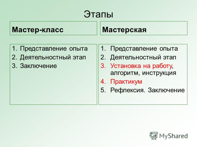 Этапы Мастер-классМастерская 1.Представление опыта 2.Деятельностный этап 3.Заключение 1.Представление опыта 2.Деятельностный этап 3.Установка на работу, алгоритм, инструкция 4.Практикум 5.Рефлексия. Заключение