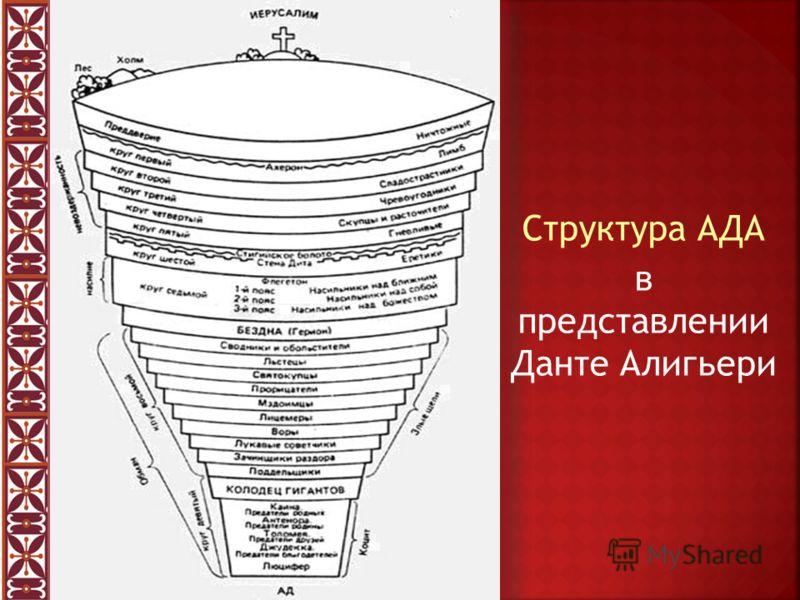 Структура АДА в представлении Данте Алигьери