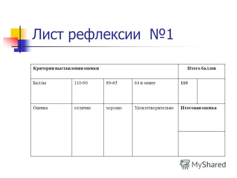 Лист рефлексии 1 Критерии выставления оценкиИтого баллов Баллы110-9089-6564 и менее110 ОценкаотличнохорошоУдовлетворительноИтоговая оценка