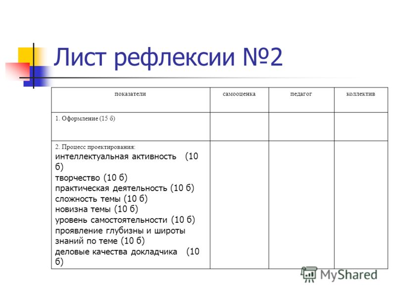Лист рефлексии 2 показателисамооценкапедагогколлектив 1. Оформление (15 б) 2. Процесс проектирования: интеллектуальная активность (10 б) творчество (10 б) практическая деятельность (10 б) сложность темы (10 б) новизна темы (10 б) уровень самостоятель
