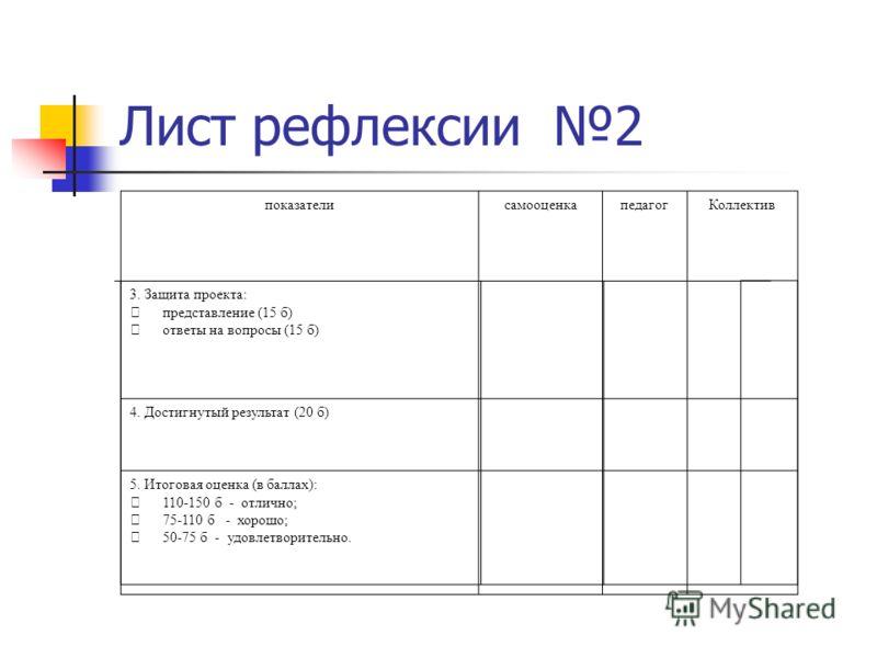 Лист рефлексии 2 3. Защита проекта: представление (15 б) ответы на вопросы (15 б) 4. Достигнутый результат (20 б) 5. Итоговая оценка (в баллах): 110-150 б - отлично; 75-110 б - хорошо; 50-75 б - удовлетворительно. показателисамооценкапедагогКоллектив