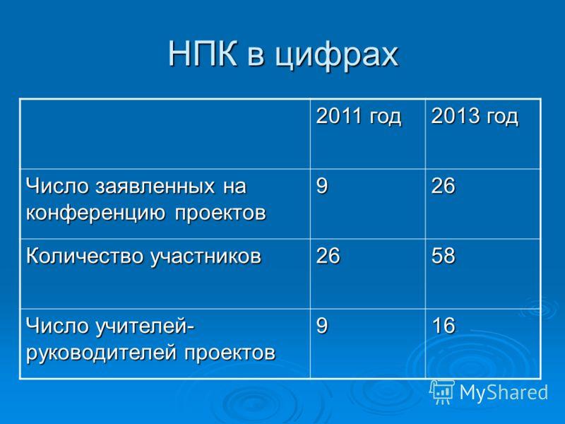 НПК в цифрах 2011 год 2013 год Число заявленных на конференцию проектов 926 Количество участников 2658 Число учителей- руководителей проектов 916