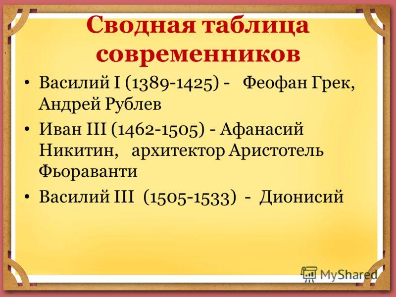 Сводная таблица современников Василий I (1389-1425) - Феофан Грек, Андрей Рублев Иван III (1462-1505) - Афанасий Никитин, архитектор Аристотель Фьораванти Василий III (1505-1533) - Дионисий
