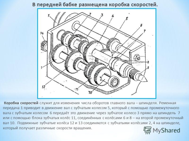 В передней бабке размещена коробка скоростей. Коробка скоростей служит для изменения числа оборотов главного вала – шпинделя. Ременная передача 1 приводит в движение вал с зубчатым колесом 5, который с помощью промежуточного вала с зубчатым колесом 6