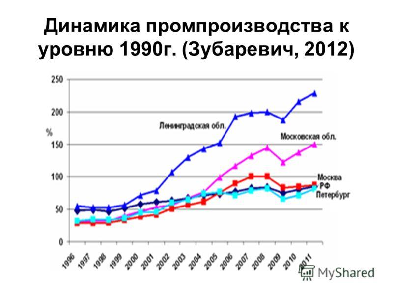 Динамика промпроизводства к уровню 1990г. (Зубаревич, 2012)