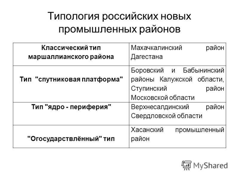 Типология российских новых промышленных районов Классический тип маршаллианского района Махачкалинский район Дагестана Тип