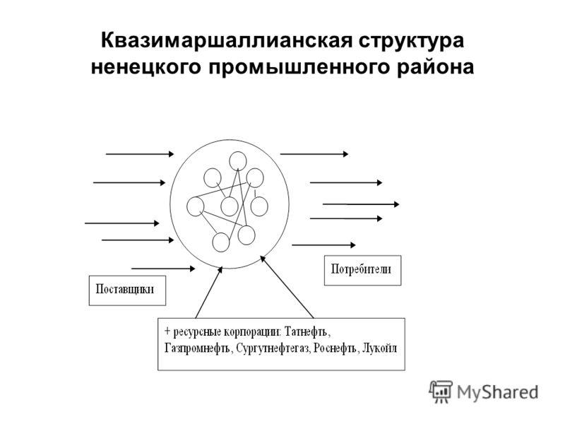 Квазимаршаллианская структура ненецкого промышленного района