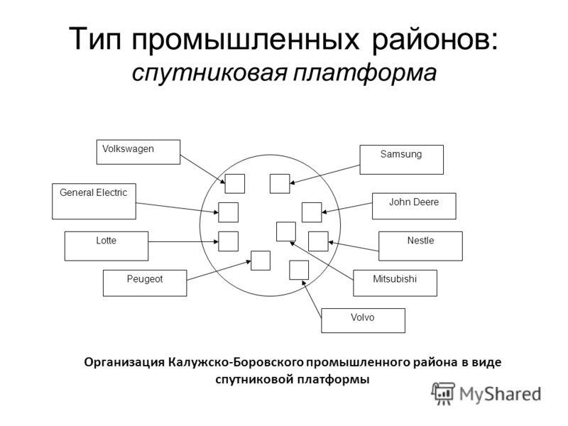 Тип промышленных районов: