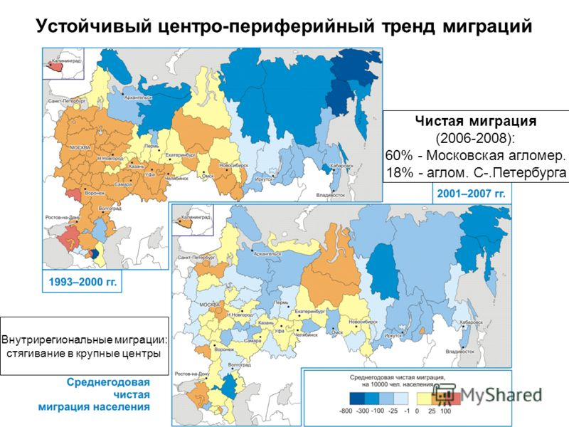 Устойчивый центро-периферийный тренд миграций Чистая миграция (2006-2008): 60% - Московская агломер. 18% - аглом. С-.Петербурга Внутрирегиональные миграции: стягивание в крупные центры