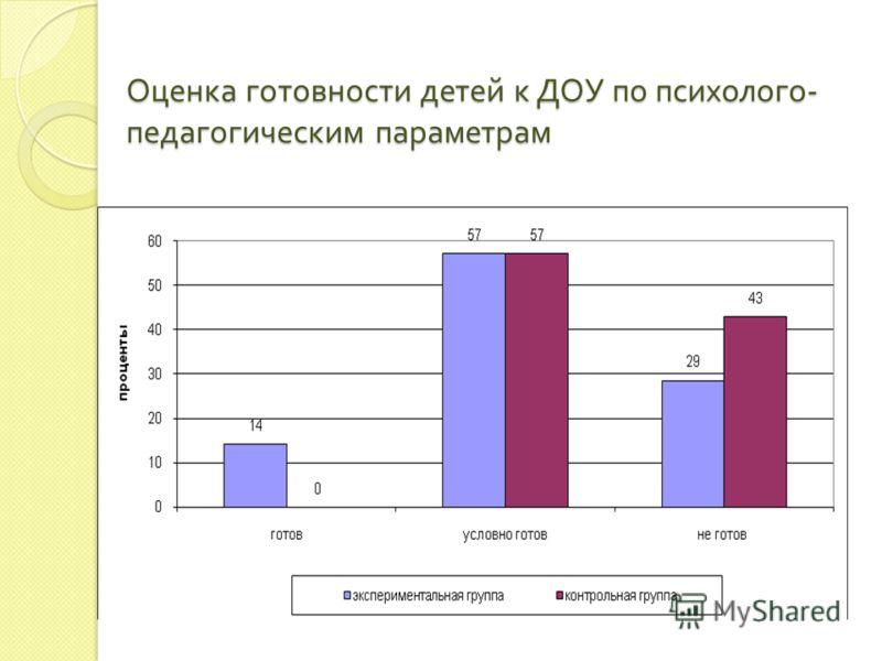 Оценка готовности детей к ДОУ по психолого - педагогическим параметрам