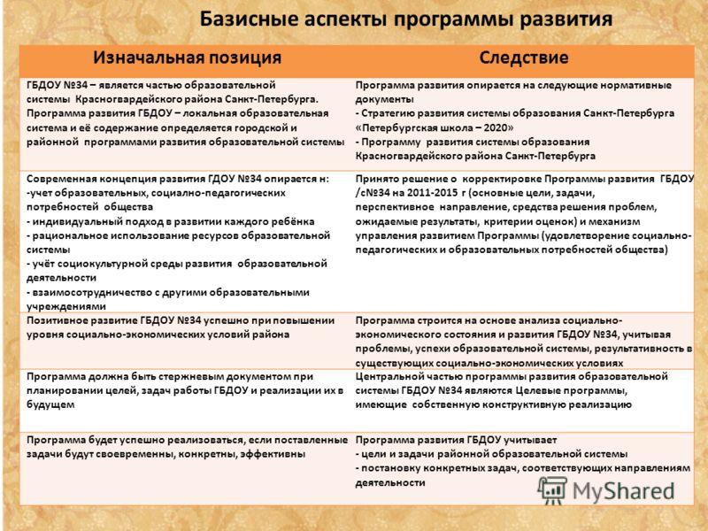 Базисные аспекты программы развития Изначальная позицияСледствие ГБДОУ 34 – является частью образовательной системы Красногвардейского района Санкт-Петербурга. Программа развития ГБДОУ – локальная образовательная система и её содержание определяется