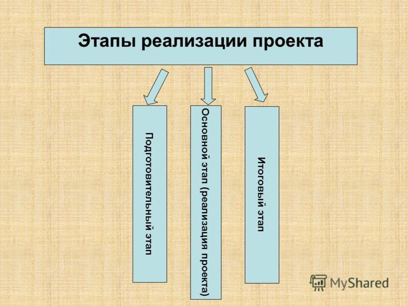 Этапы реализации проекта Основной этап (реализация проекта) Итоговый этап Подготовительный этап