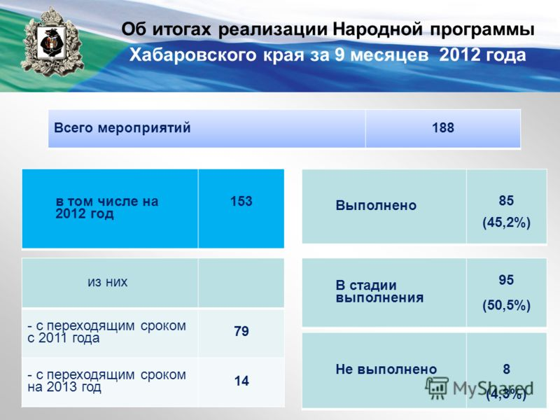 Об итогах реализации Народной программы Хабаровского края за 9 месяцев 2012 года Всего мероприятий188 в том числе на 2012 год 153 из них - с переходящим сроком с 2011 года 79 - с переходящим сроком на 2013 год 14 Выполнено 85 (45,2%) В стадии выполне