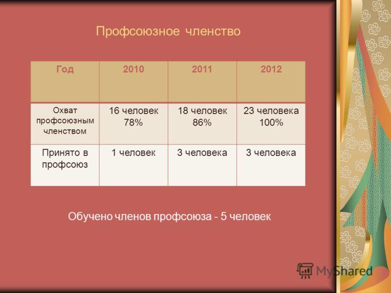 Профсоюзное членство Обучено членов профсоюза - 5 человек Год201020112012 Охват профсоюзным членством 16 человек 78% 18 человек 86% 23 человека 100% Принято в профсоюз 1 человек3 человека