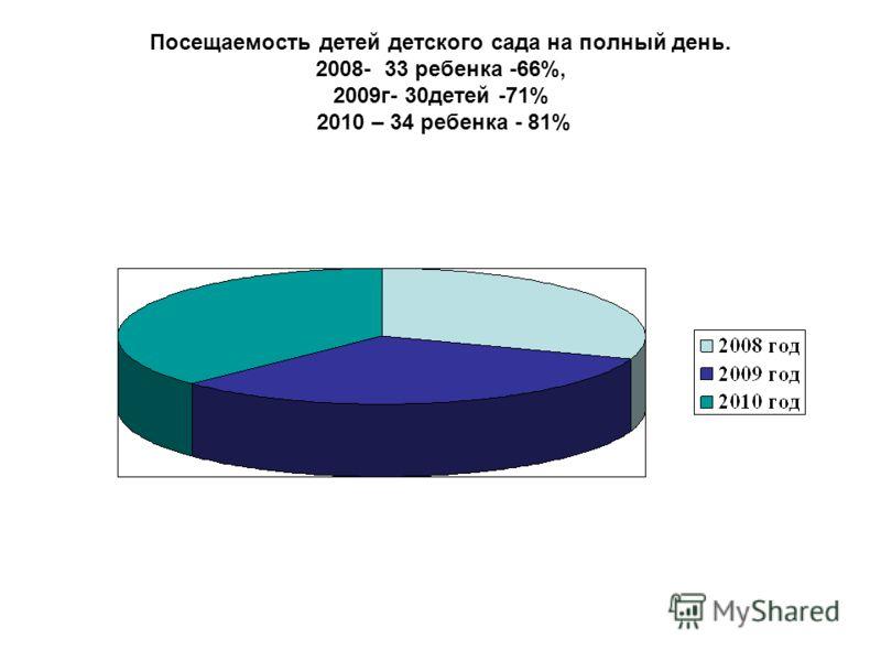 Посещаемость детей детского сада на полный день. 2008- 33 ребенка -66%, 2009г- 30детей -71% 2010 – 34 ребенка - 81%