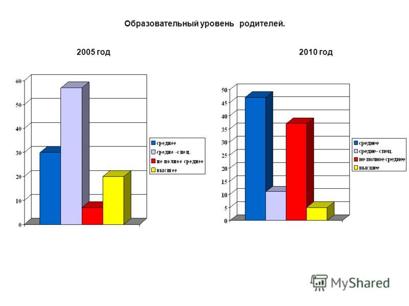 Образовательный уровень родителей. 2005 год 2010 год