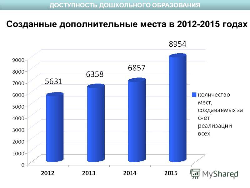 6 Созданные дополнительные места в 2012-2015 годах 6 ДОСТУПНОСТЬ ДОШКОЛЬНОГО ОБРАЗОВАНИЯ