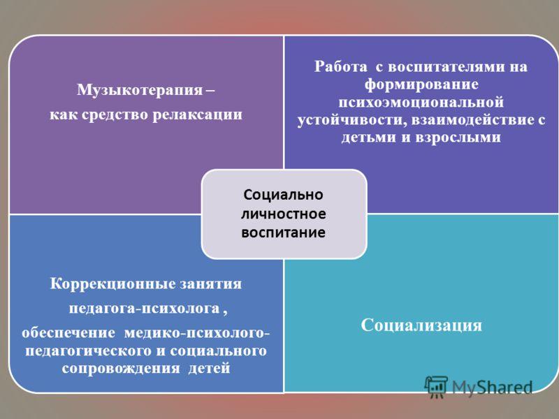 Музыкотерапия – как средство релаксации Работа с воспитателями на формирование психоэмоциональной устойчивости, взаимодействие с детьми и взрослыми Коррекционные занятия педагога-психолога, обеспечение медико-психолого- педагогического и социального